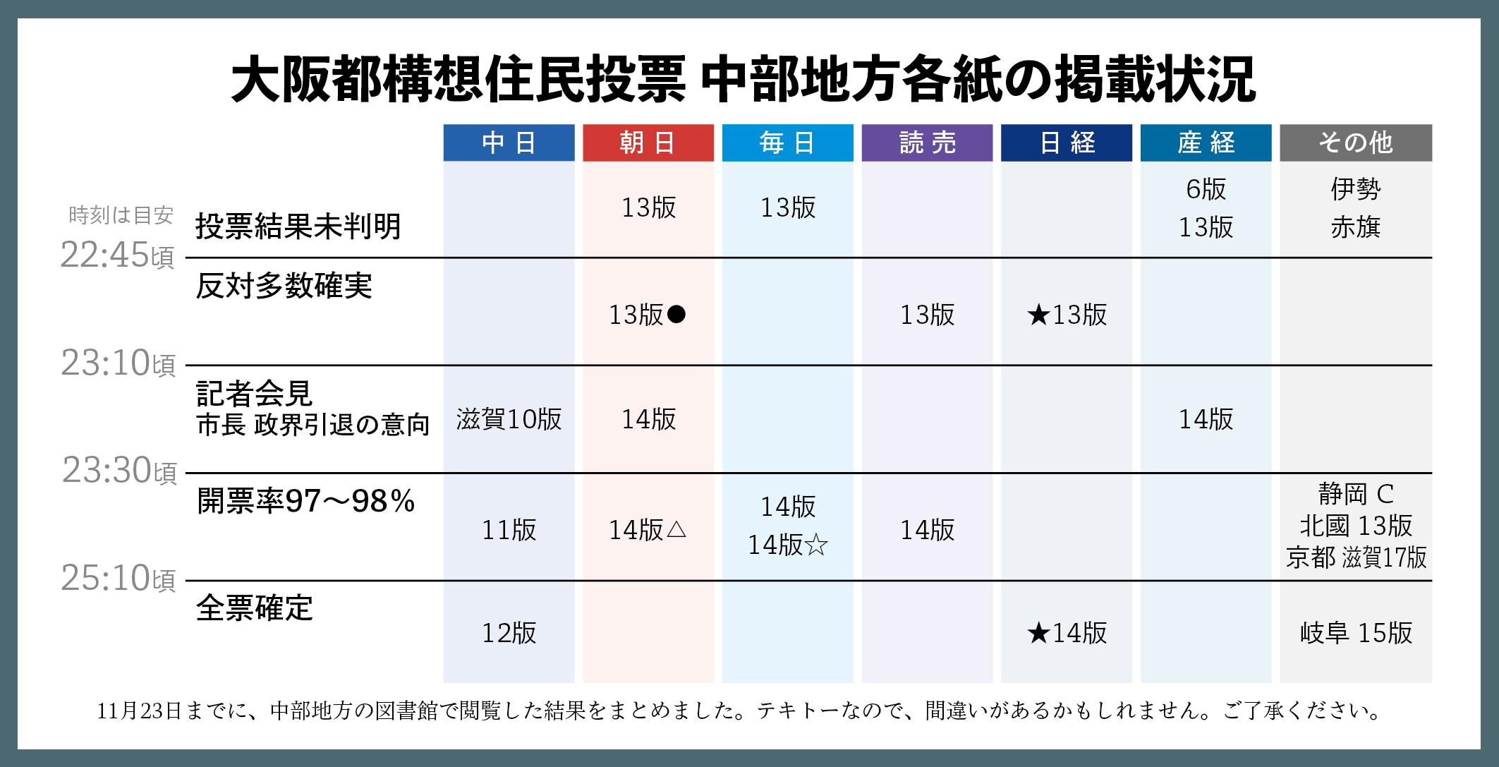 大阪都構想住民投票 新聞各紙の掲載状況